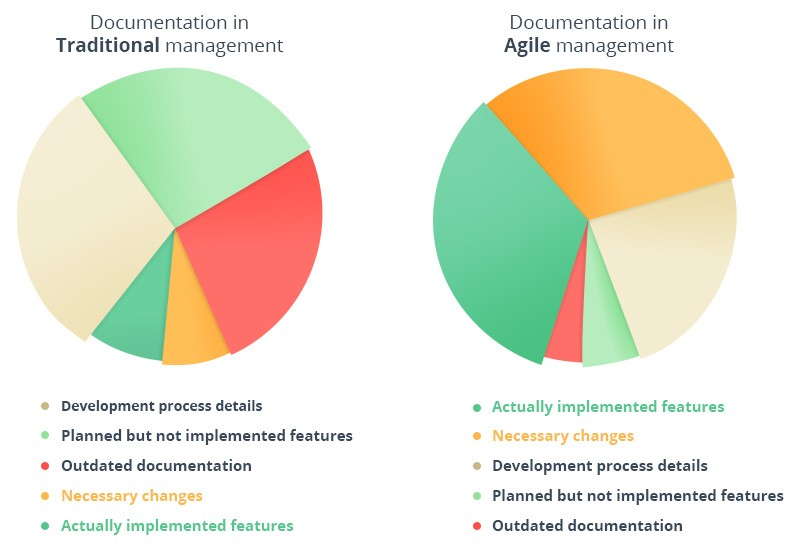 agile-documentation-and-traditional-documentation-comparison