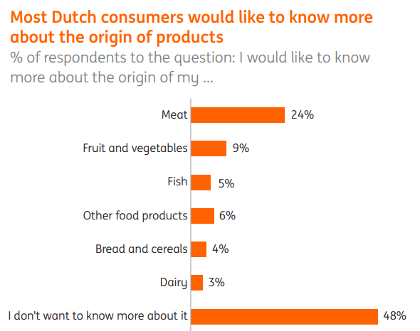 consumers-want-to-know-more-about-food