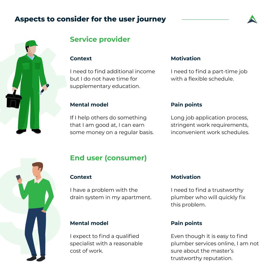 user-journey-aspects