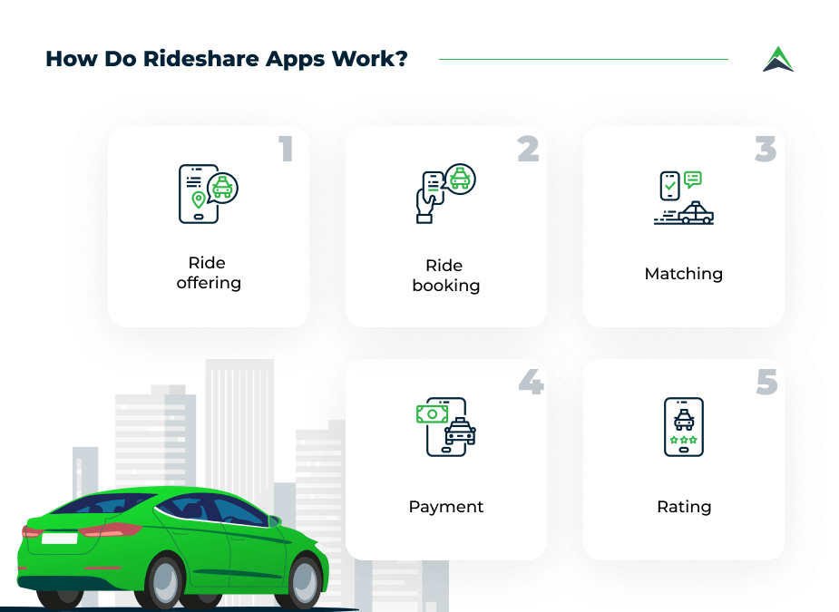how-rideshare-apps-work