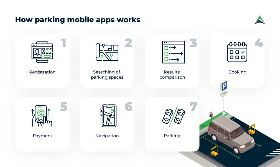 how-parking-apps-work
