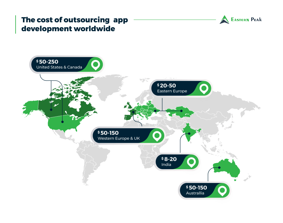 global-outsourcing-app-development-prices